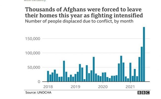 Refugees Afghanistan
