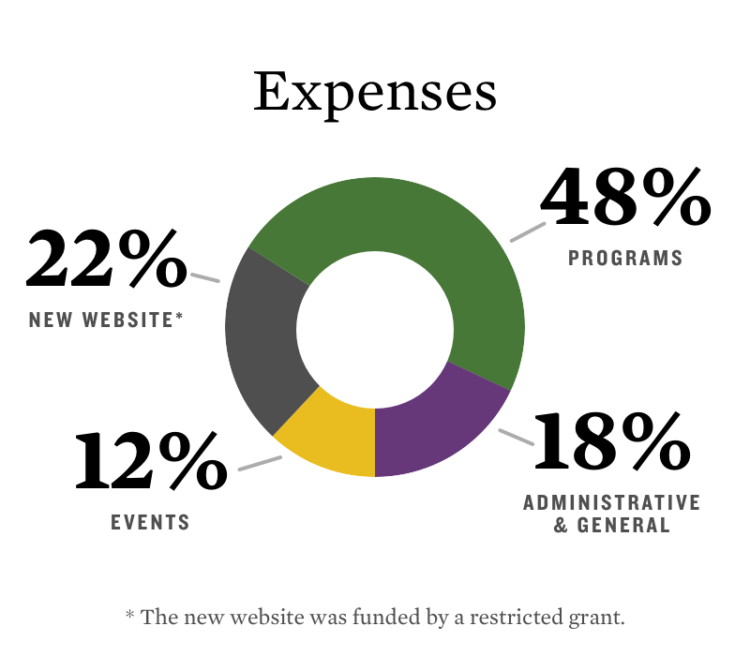 Expenses 2